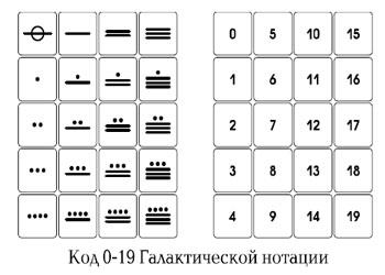 Двадцатиричная система счисления Майя